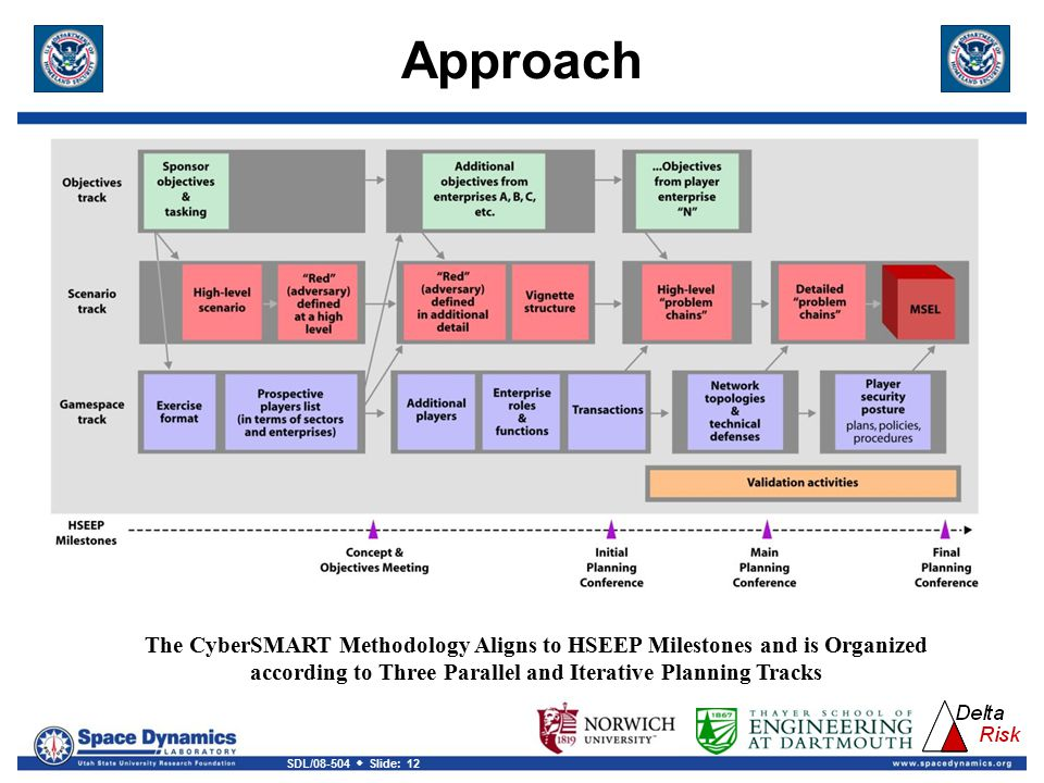 Approach The CyberSMART Methodology Aligns to HSEEP Milestones and is Organized.