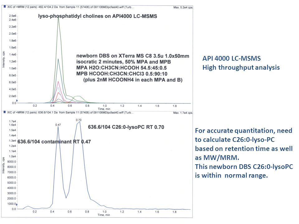 API 4000 LC-MSMS High throughput analysis. For accurate quantitation, need to calculate C26:0-lyso-PC.