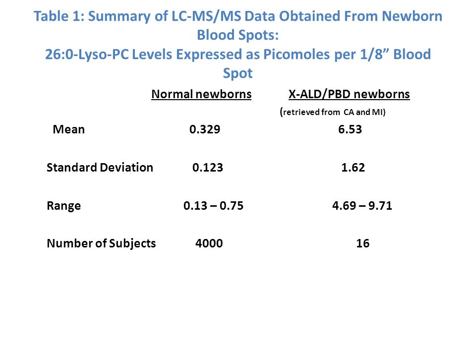 Table 1: Summary of LC-MS/MS Data Obtained From Newborn Blood Spots: 26:0-Lyso-PC Levels Expressed as Picomoles per 1/8 Blood Spot