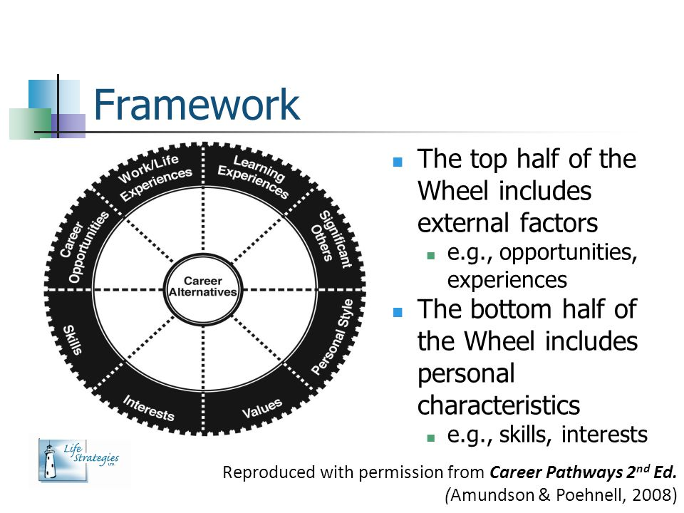 Framework The top half of the Wheel includes external factors
