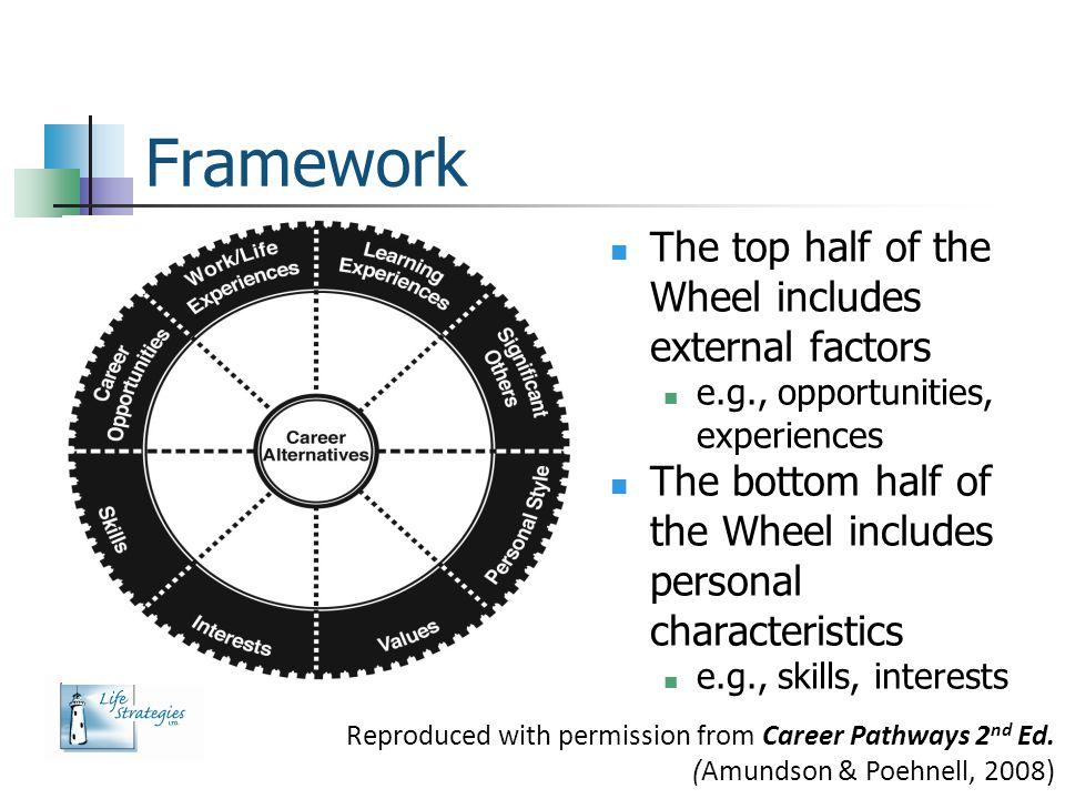 Framework The top half of the Wheel includes external factors