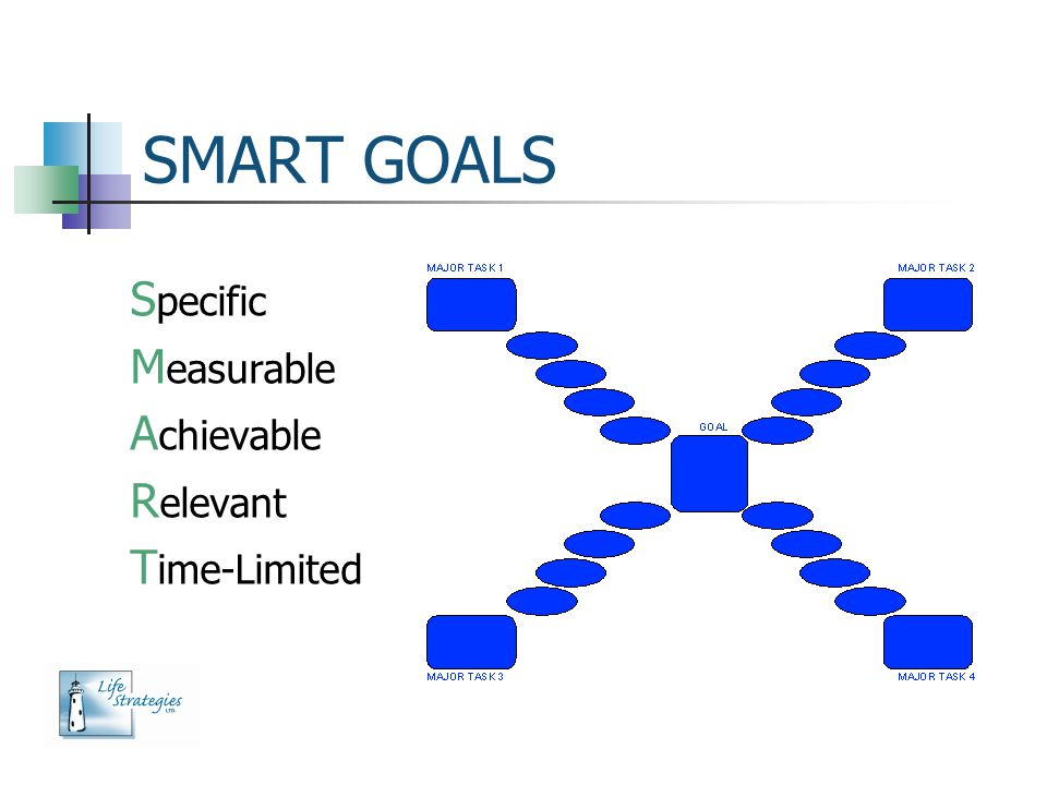 SMART GOALS Specific Measurable Achievable Relevant Time-Limited