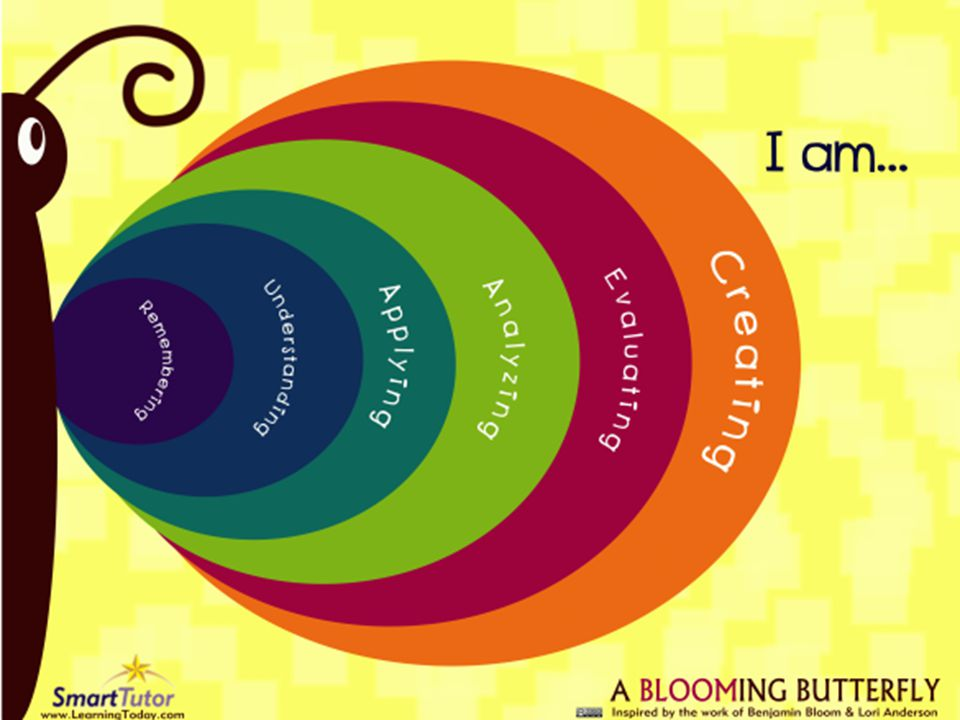 Another graphic that vividly shows the steps to higher level thinking…
