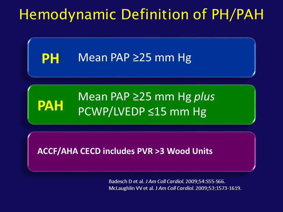 Hemodynamic Definition of PH/PAH