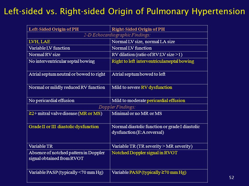 Left-sided vs. Right-sided Origin of Pulmonary Hypertension