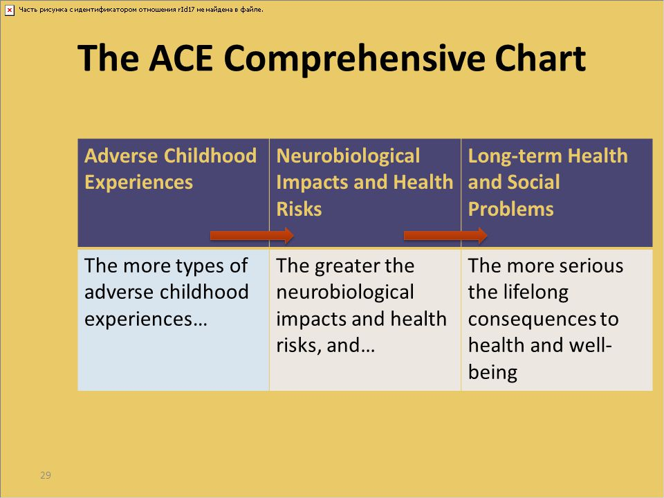 The ACE Comprehensive Chart
