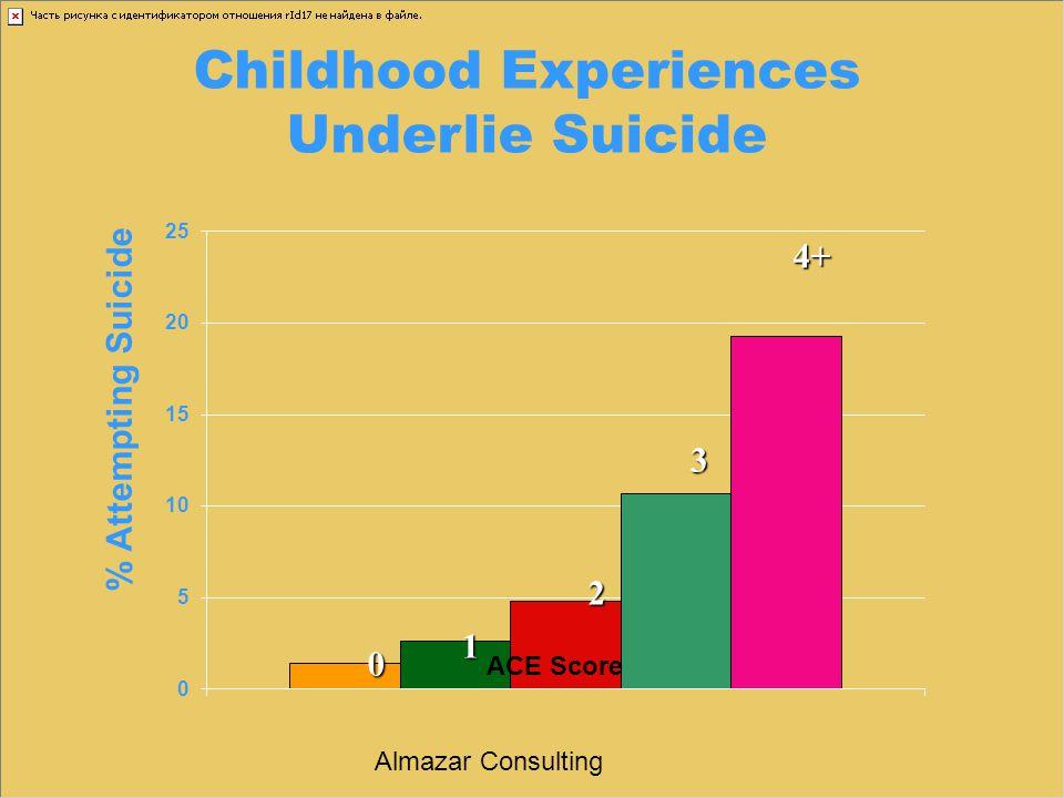 Childhood Experiences Underlie Suicide