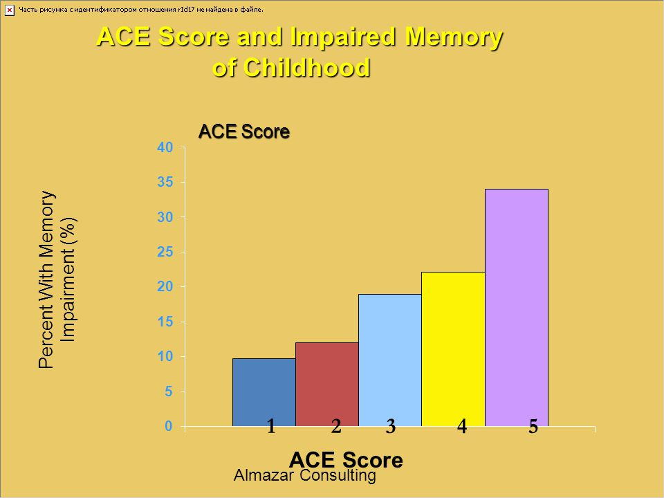 ACE Score and Impaired Memory of Childhood