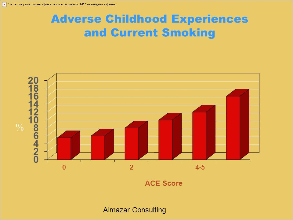 Adverse Childhood Experiences and Current Smoking