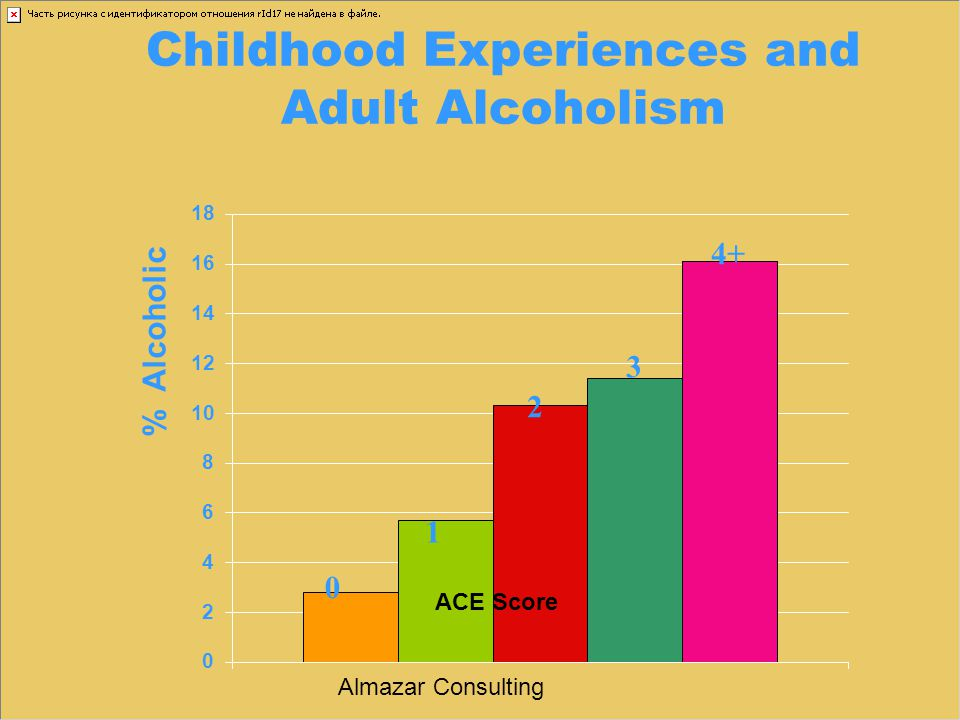 Childhood Experiences and Adult Alcoholism