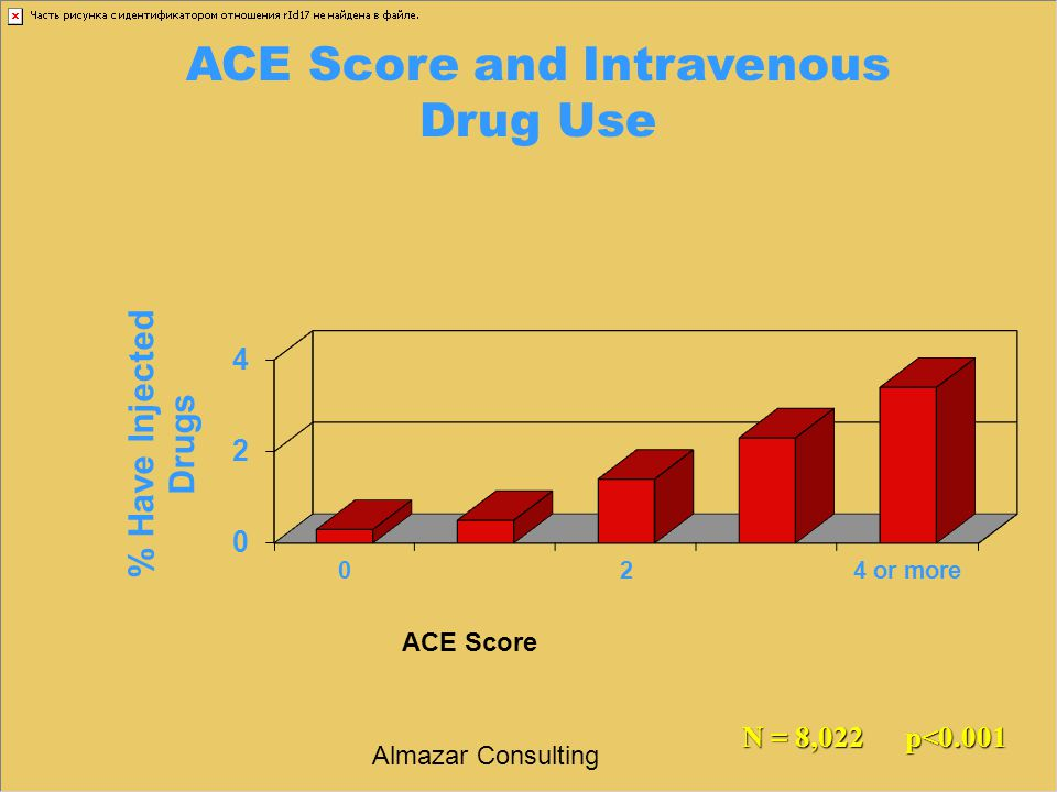ACE Score and Intravenous Drug Use