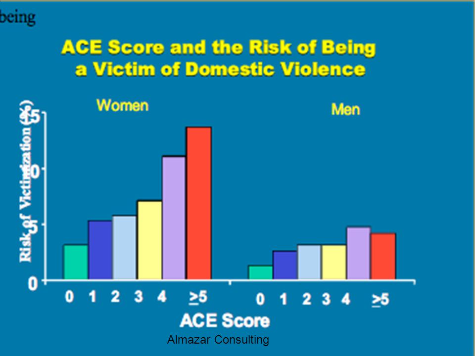 The more adverse experiences as a child, the higher the risk of becoming a victim of domestic violence. This is the case for both women and men.