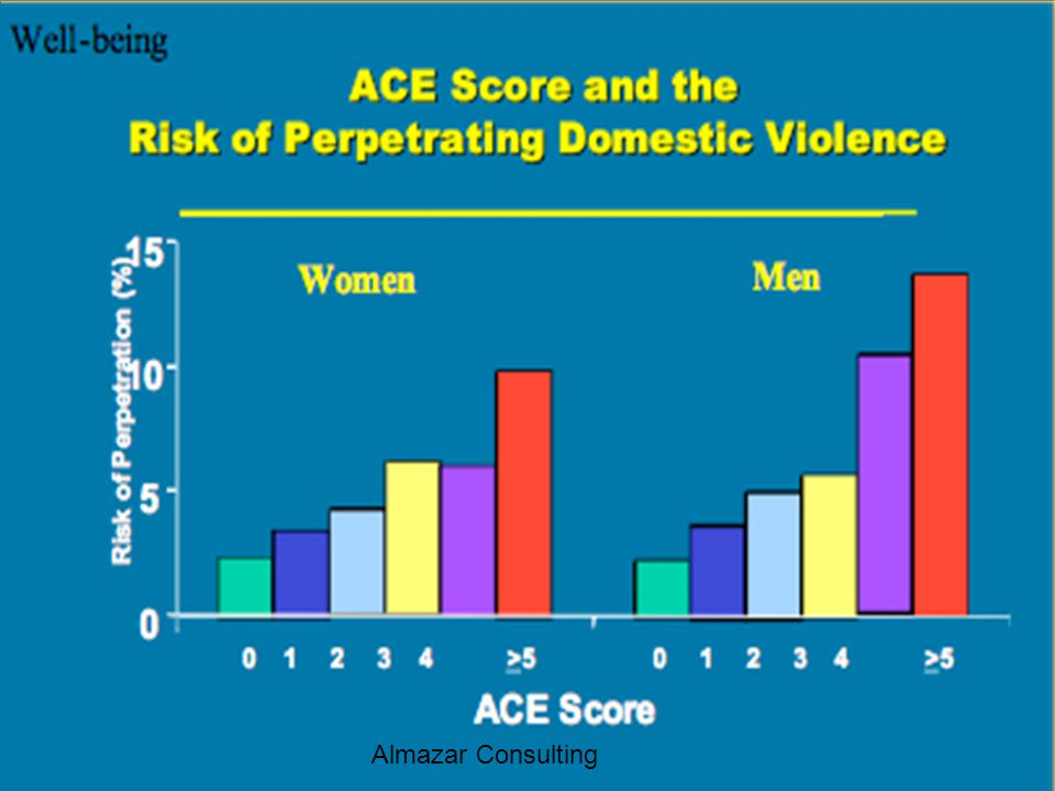 Just as the risk of becoming a VICTIM of domestic violence rises with the number of ACES – So does the risk of perpetrating domestic violence. Also true for women and men.
