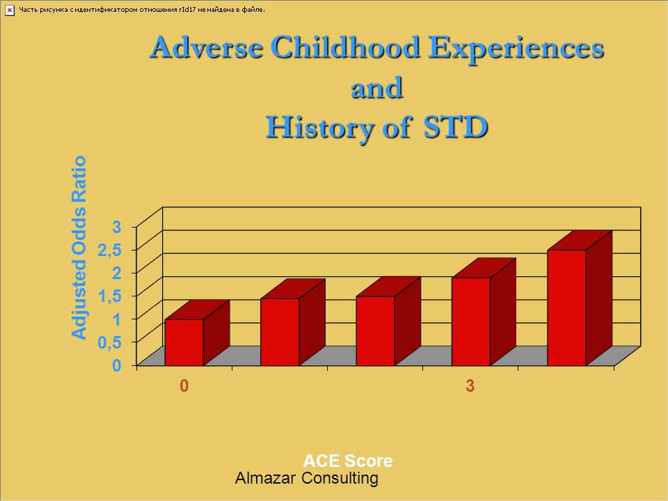 Adverse Childhood Experiences and History of STD