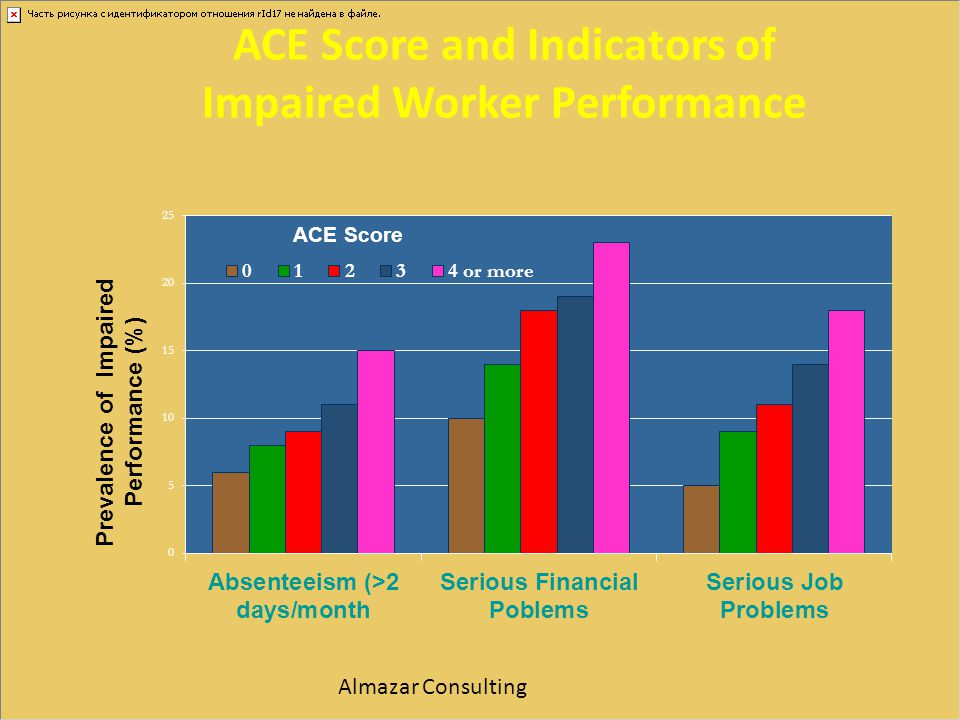 ACE Score and Indicators of Impaired Worker Performance