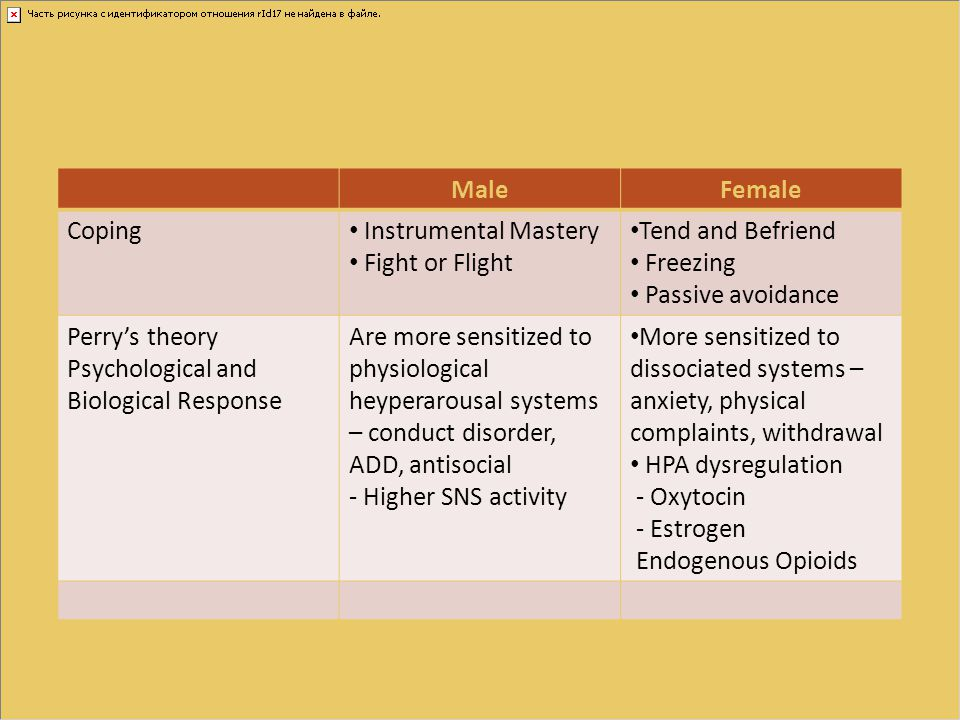 Male Female. Coping. Instrumental Mastery. Fight or Flight. Tend and Befriend. Freezing. Passive avoidance.