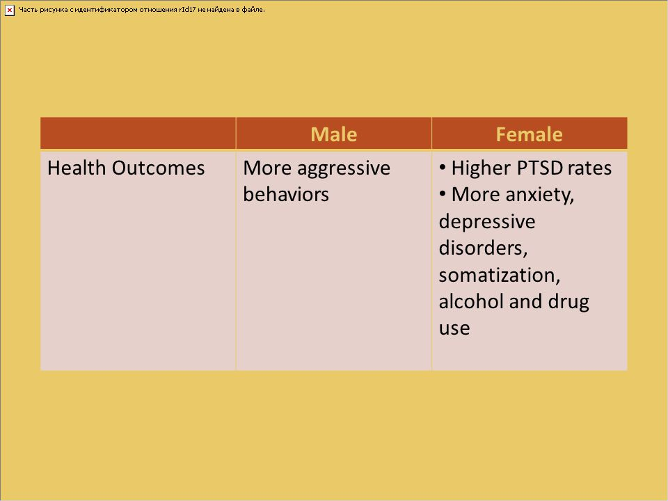 Male Female. Health Outcomes. More aggressive behaviors. Higher PTSD rates.