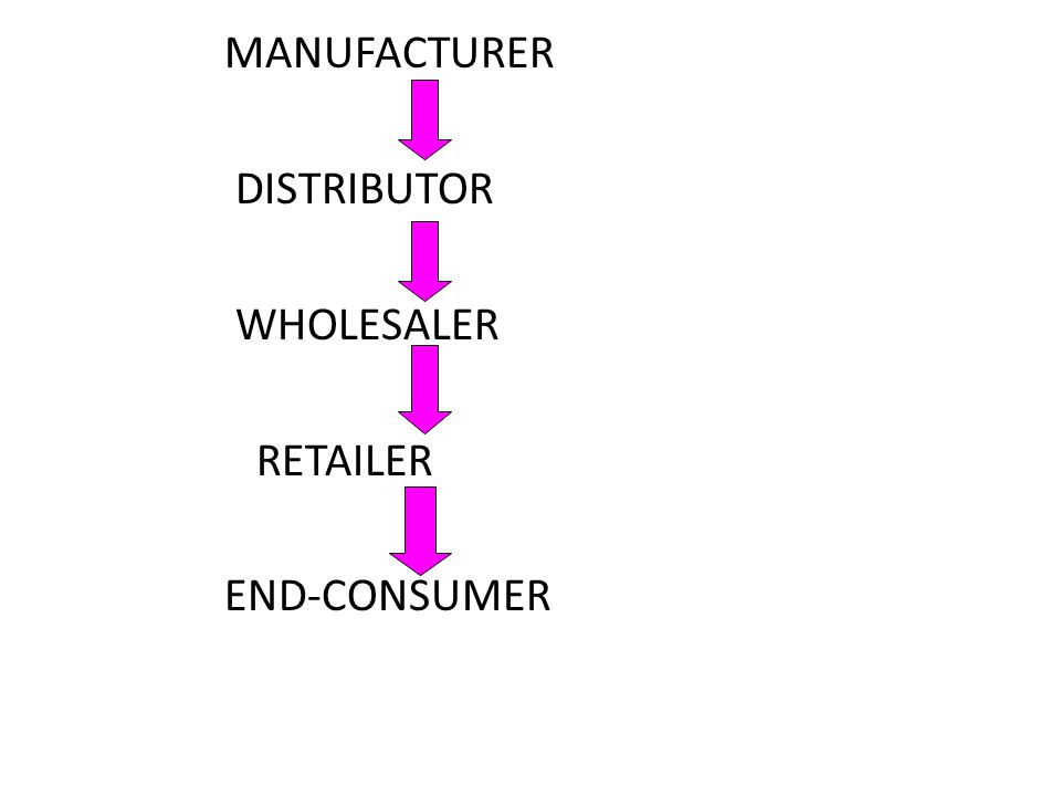 MANUFACTURER DISTRIBUTOR WHOLESALER RETAILER END-CONSUMER