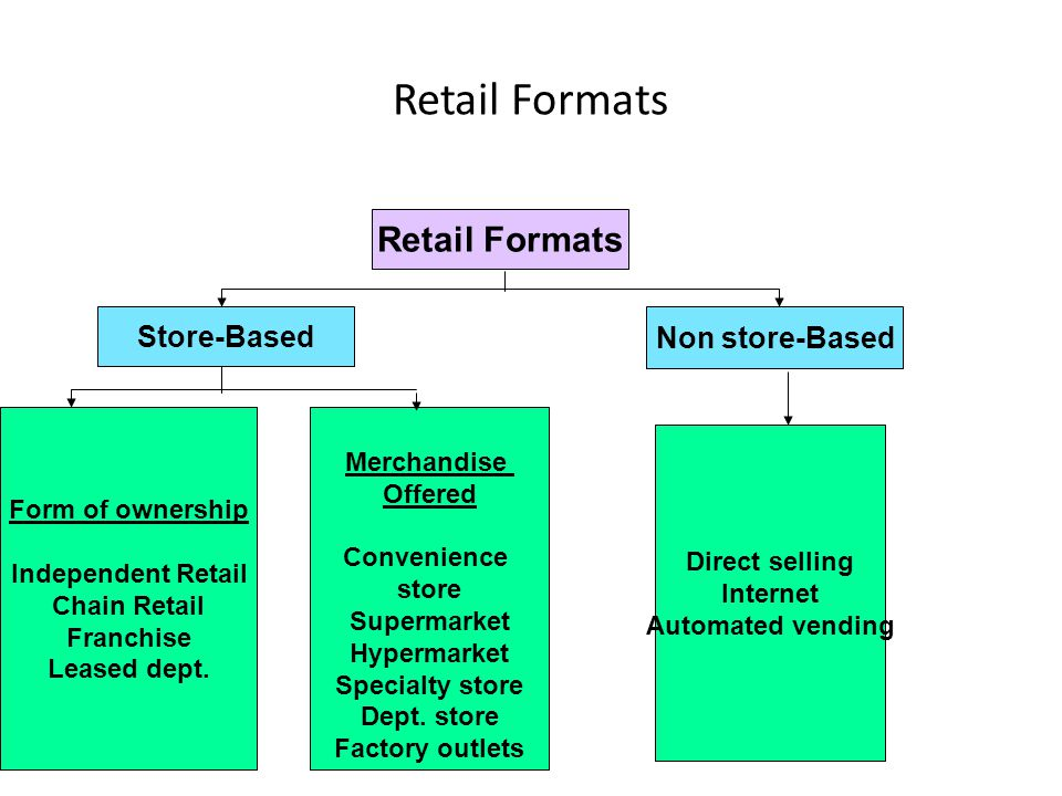 Retail Formats Retail Formats Store-Based Non store-Based Merchandise