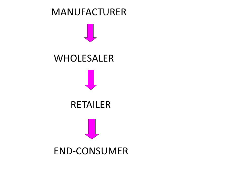 MANUFACTURER WHOLESALER RETAILER END-CONSUMER