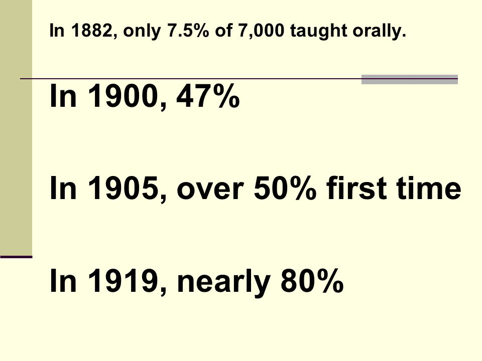 In 1900, 47% In 1905, over 50% first time In 1919, nearly 80%