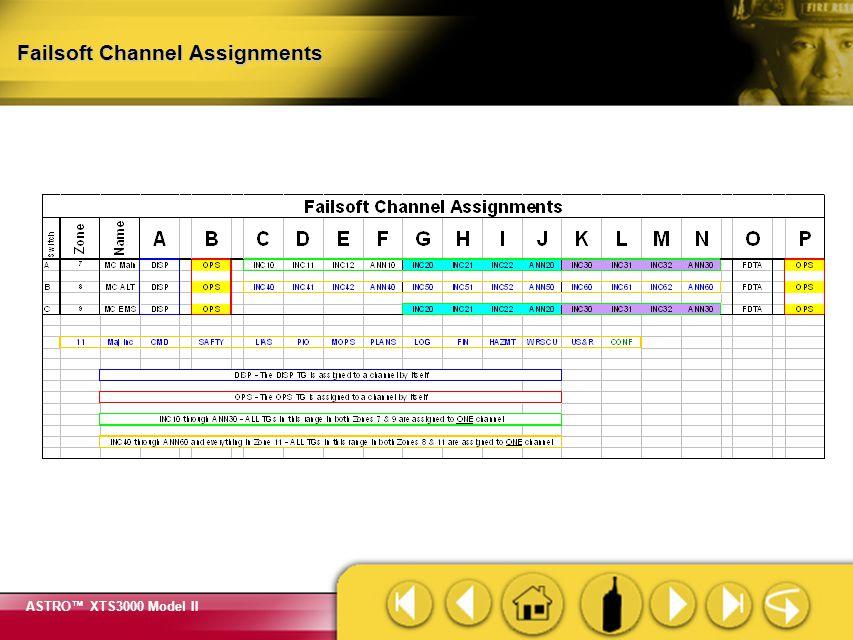 Failsoft Channel Assignments