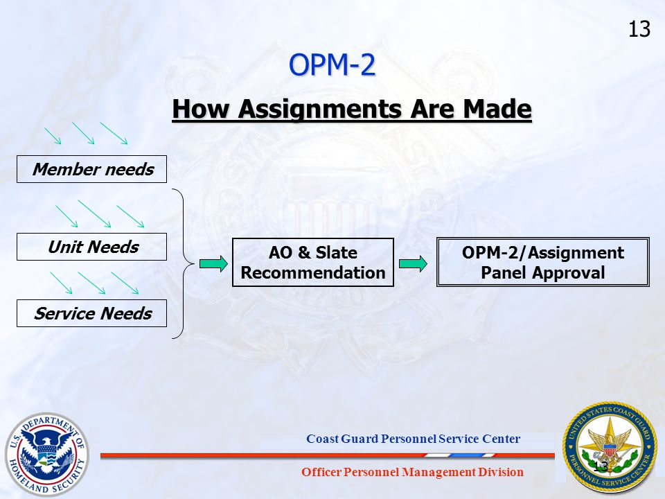 OPM-2 How Assignments Are Made 13 Member needs Unit Needs