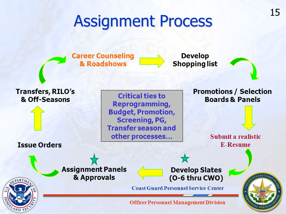 Assignment Process 15 Career Counseling & Roadshows