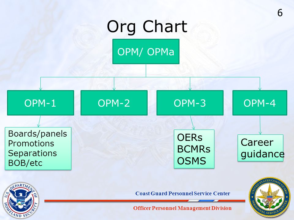 Org Chart 6 OPM/ OPMa OPM-1 OPM-2 OPM-3 OPM-4 OERs BCMRs OSMS Career