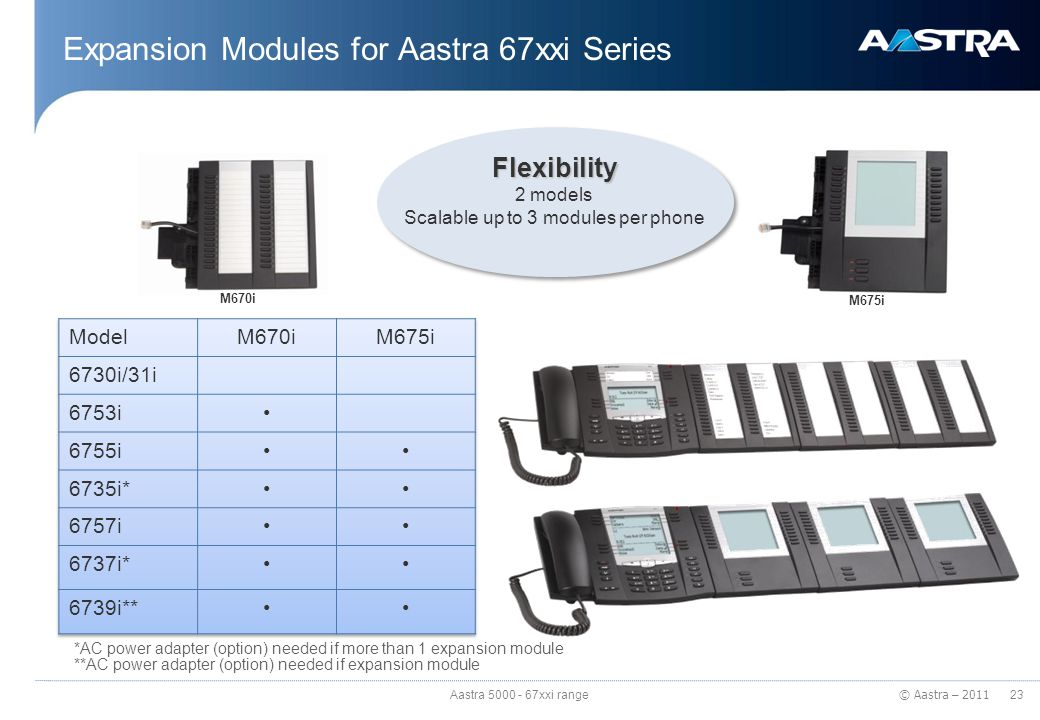 Expansion Modules for Aastra 67xxi Series