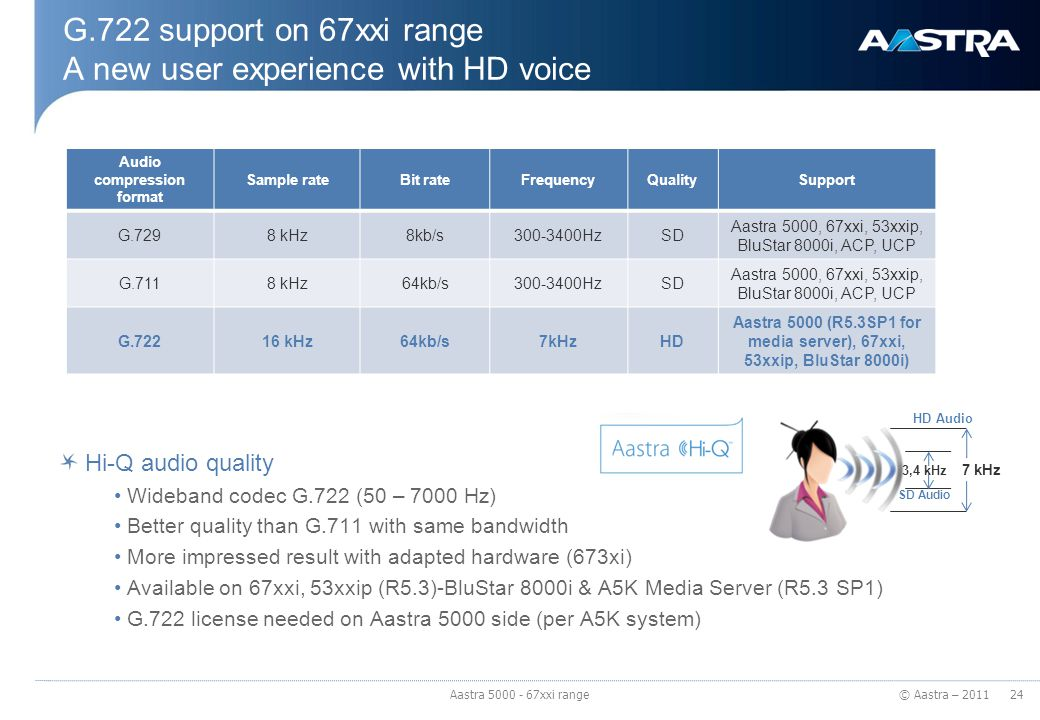 G.722 support on 67xxi range A new user experience with HD voice