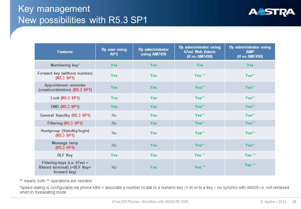 Key management New possibilities with R5.3 SP1