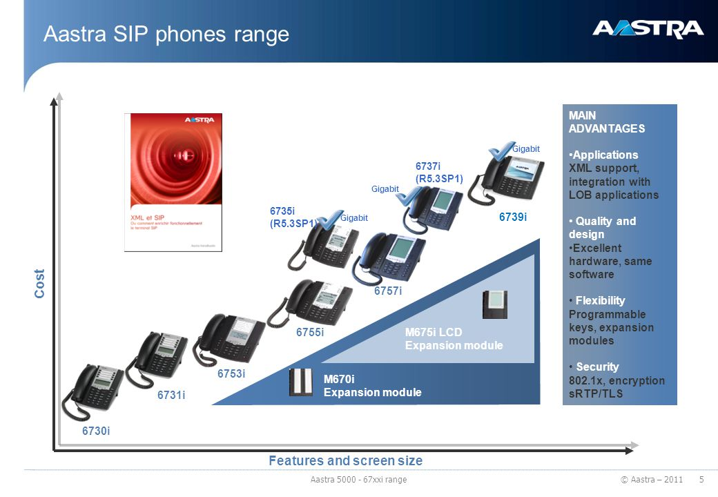 Aastra SIP phones range