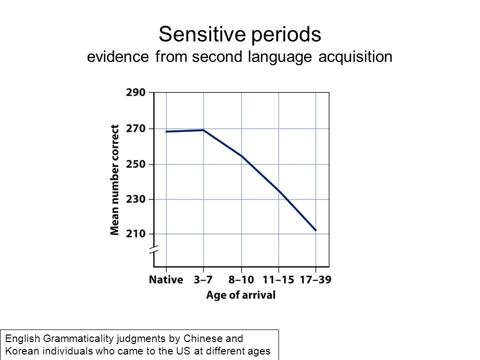 Sensitive periods evidence from second language acquisition