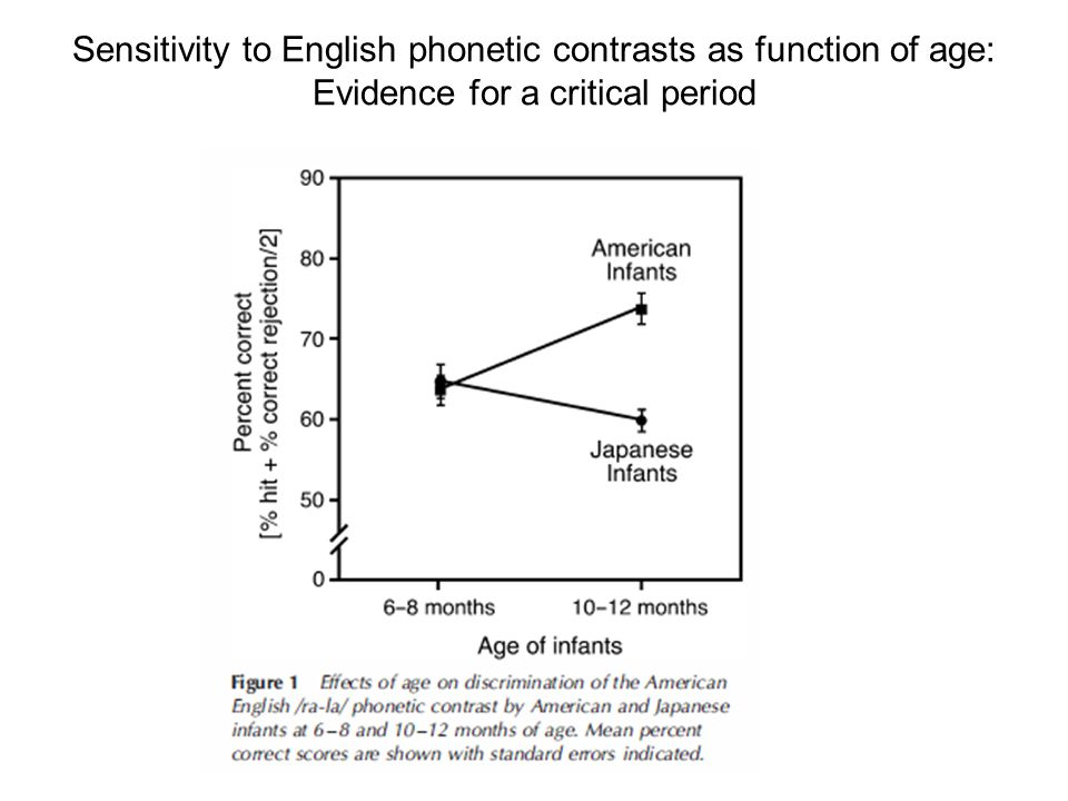 Sensitivity to English phonetic contrasts as function of age: Evidence for a critical period