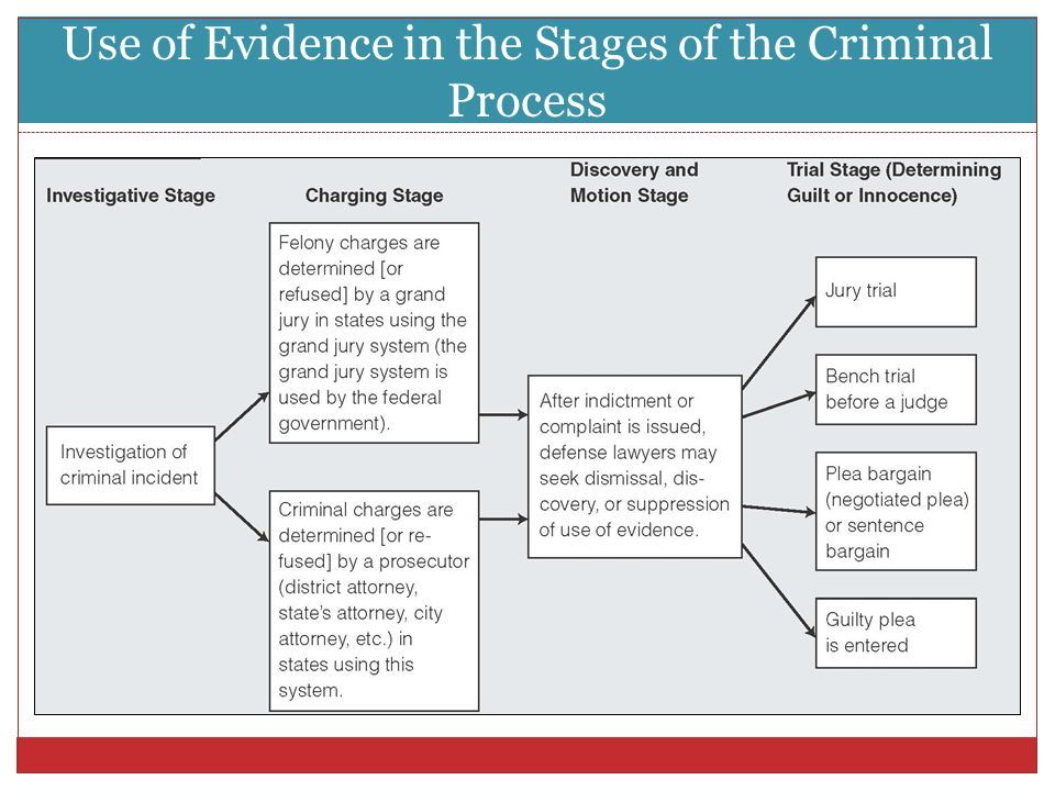Use of Evidence in the Stages of the Criminal Process
