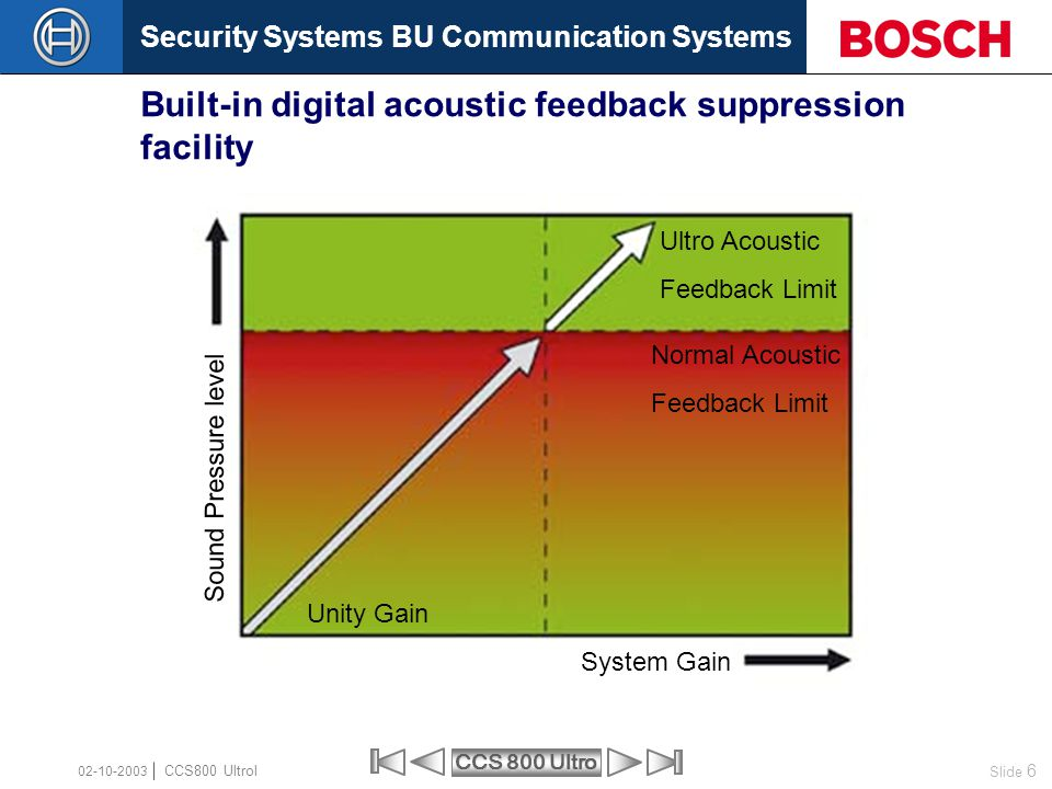 Built-in digital acoustic feedback suppression facility