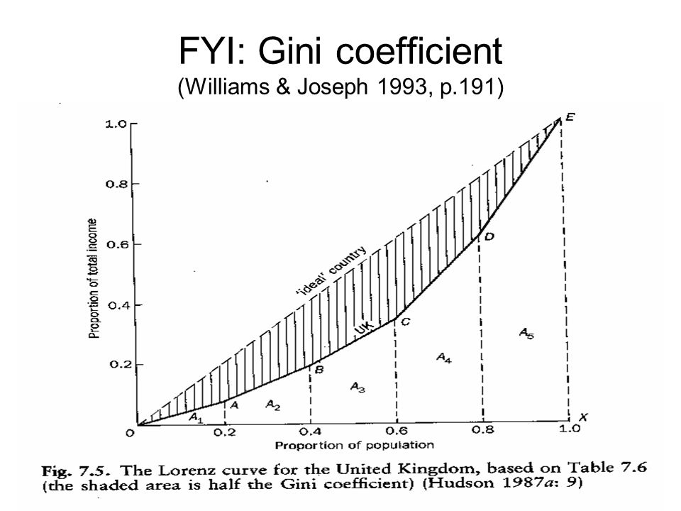 FYI: Gini coefficient (Williams & Joseph 1993, p.191)