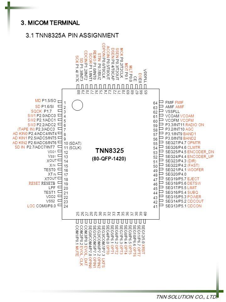TNN8325 3. MICOM TERMINAL 3.1 TNN8325A PIN ASSIGNMENT (80- QFP-1420)