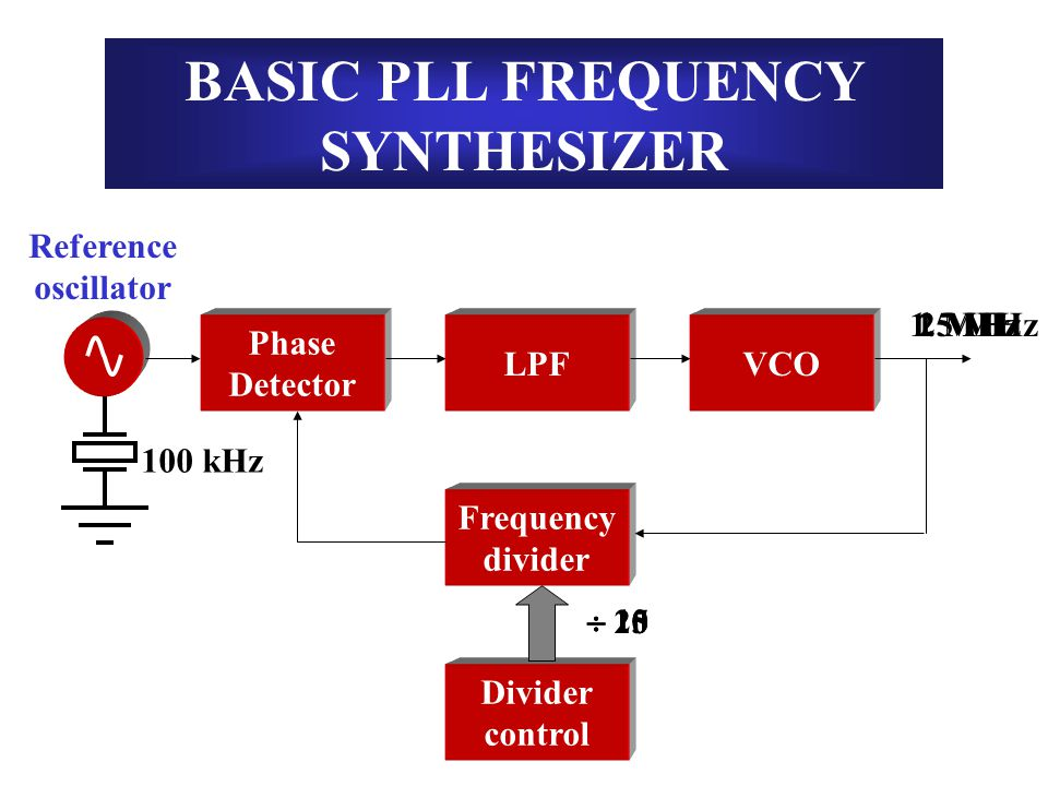 BASIC PLL FREQUENCY SYNTHESIZER