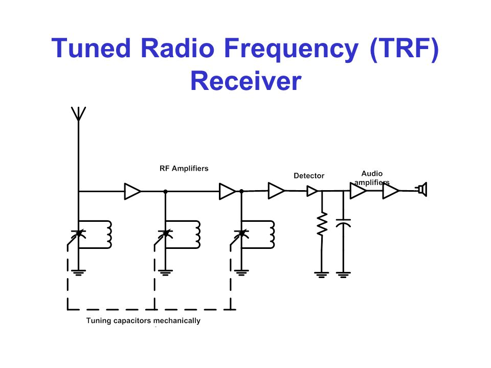 Tuned Radio Frequency (TRF) Receiver