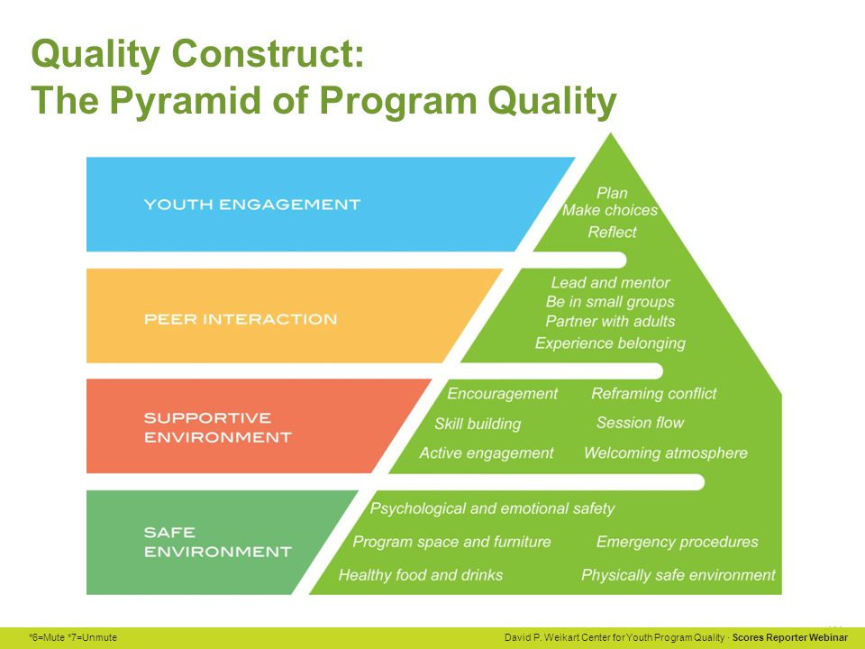 Quality Construct: The Pyramid of Program Quality