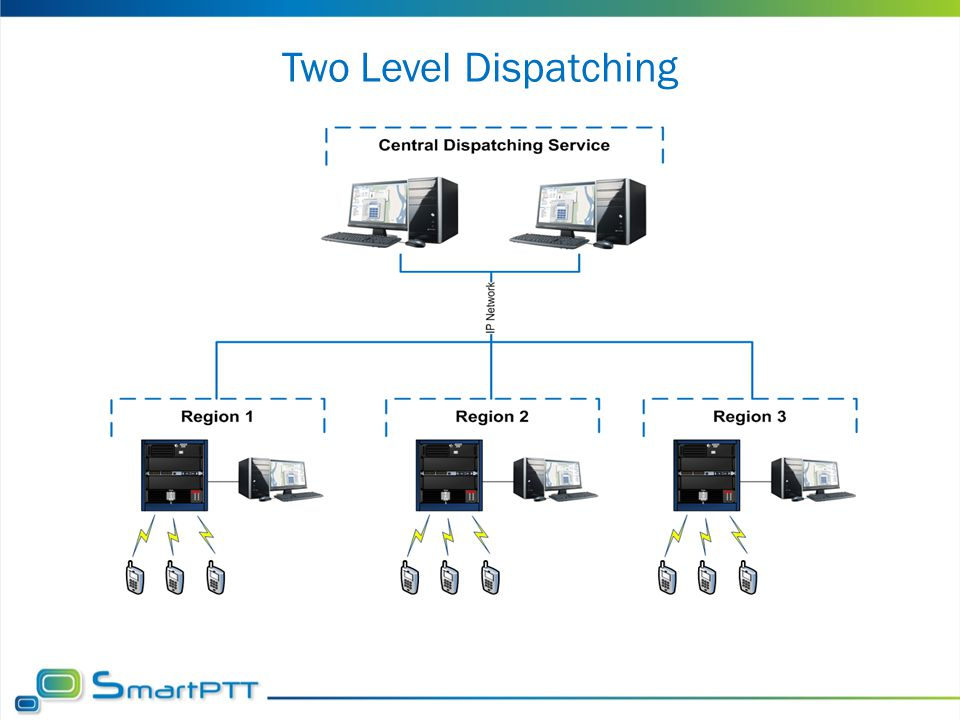 Two Level Dispatching