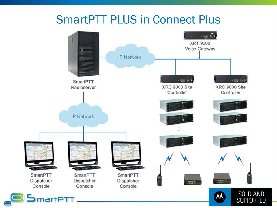 SmartPTT+PLUS+in+Connect+Plus vector 9000 gps wiring diagram wiring diagrams  at alyssarenee.co