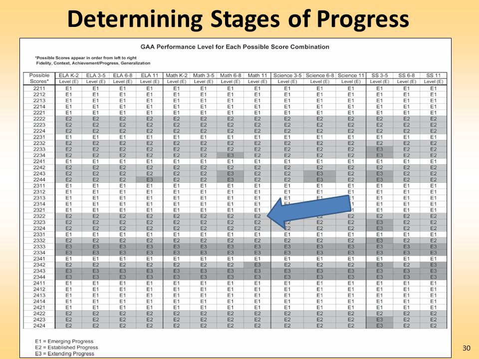 Determining Stages of Progress