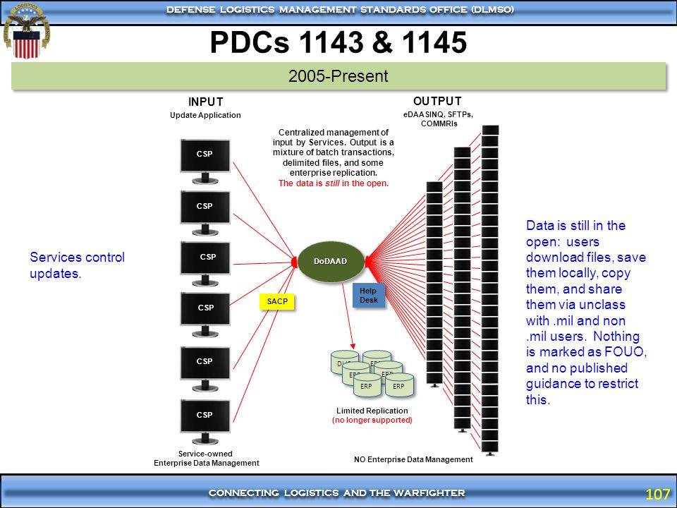 PDCs 1143 & 1145 2005-Present. INPUT. OUTPUT. Update Application. eDAASINQ, SFTPs, COMMRIs.