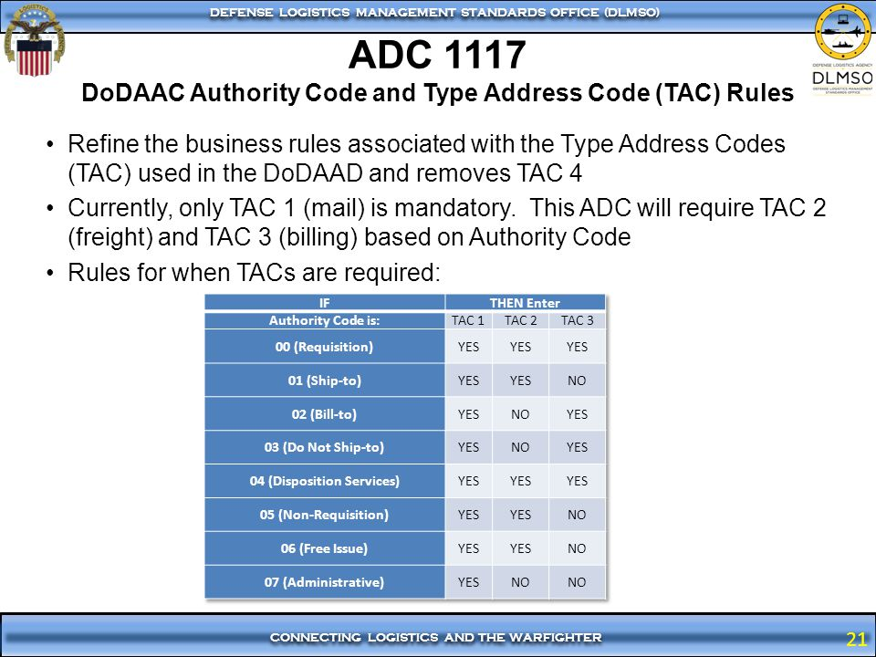 ADC 1117 DoDAAC Authority Code and Type Address Code (TAC) Rules