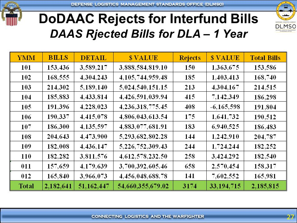 DoDAAC Rejects for Interfund Bills DAAS Rjected Bills for DLA – 1 Year