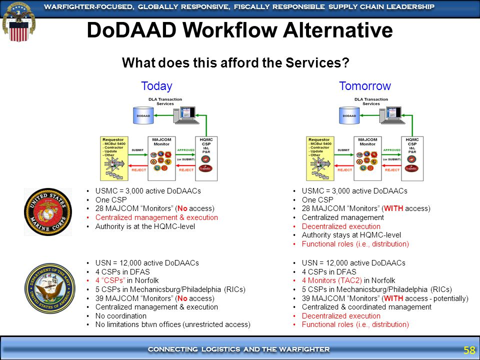DoDAAD Workflow Alternative