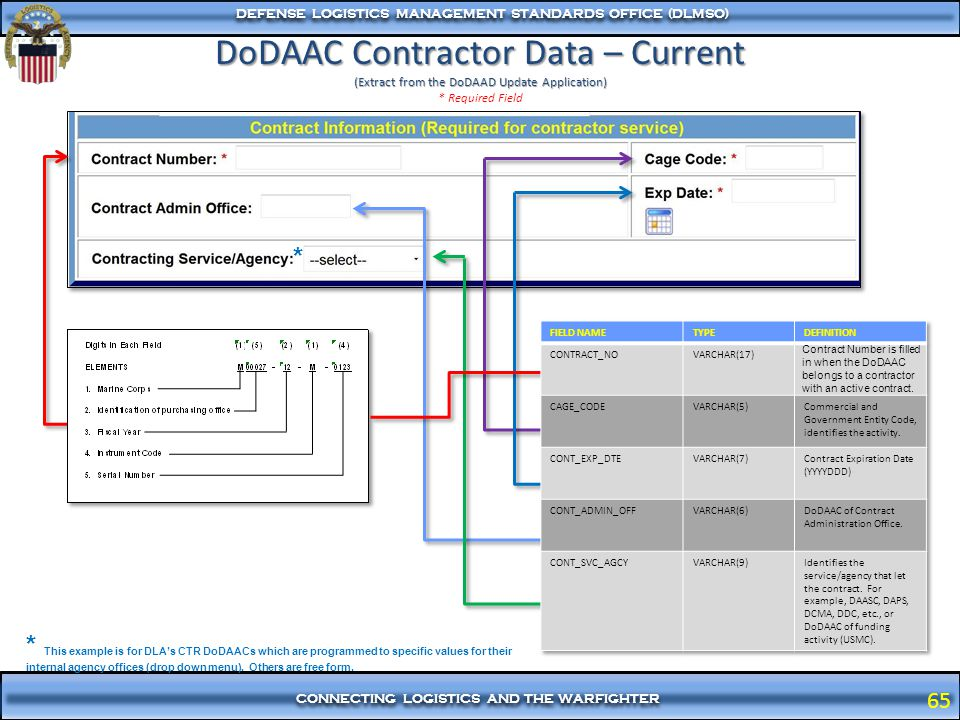 DoDAAC Contractor Data – Current